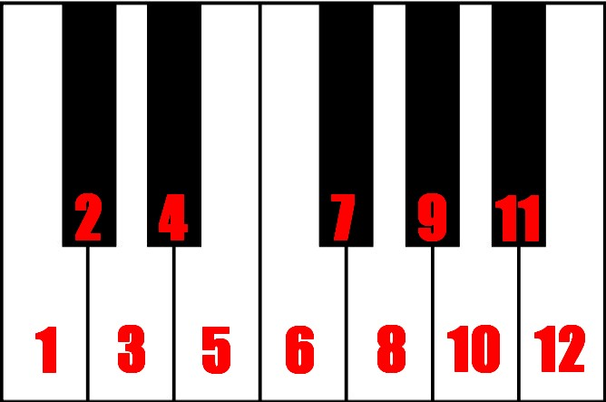 The Best Way to Memorize Piano Notes - Learn piano in a ...