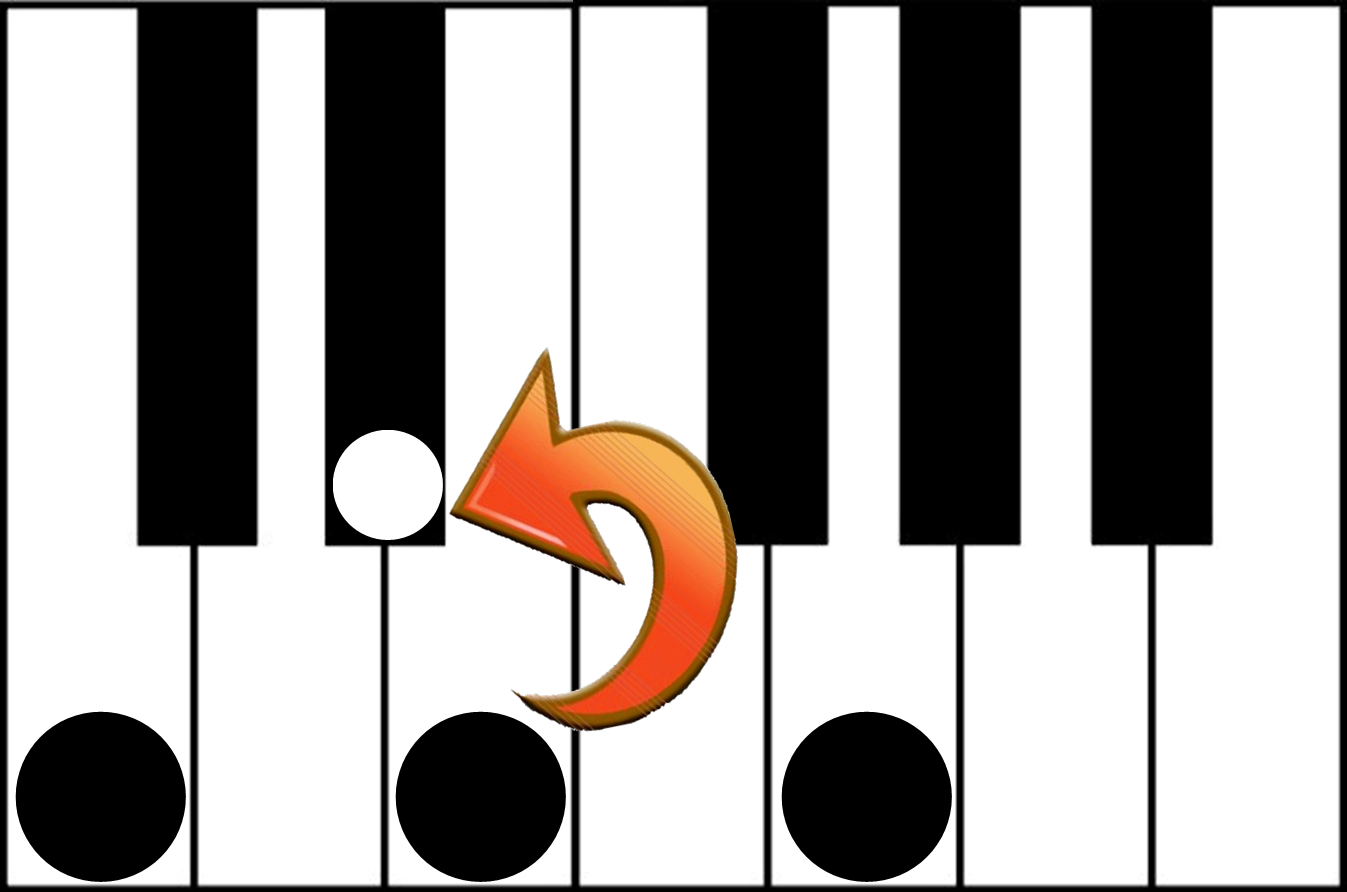 finding a minor chord on the piano c major to c minor chord on the piano keyboard finding a minor chord