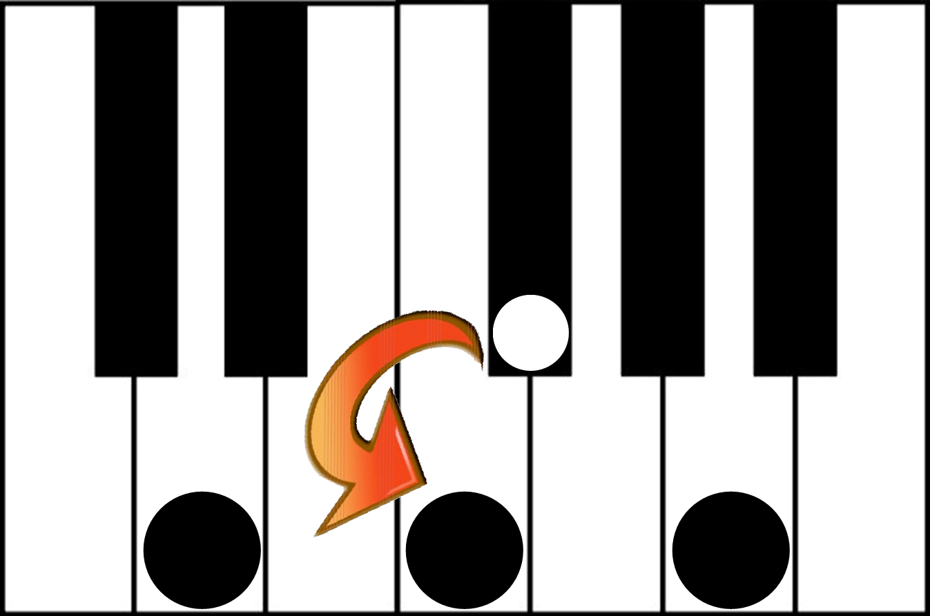 finding a major chord archives learn how to play piano visually finding a minor chord on the piano