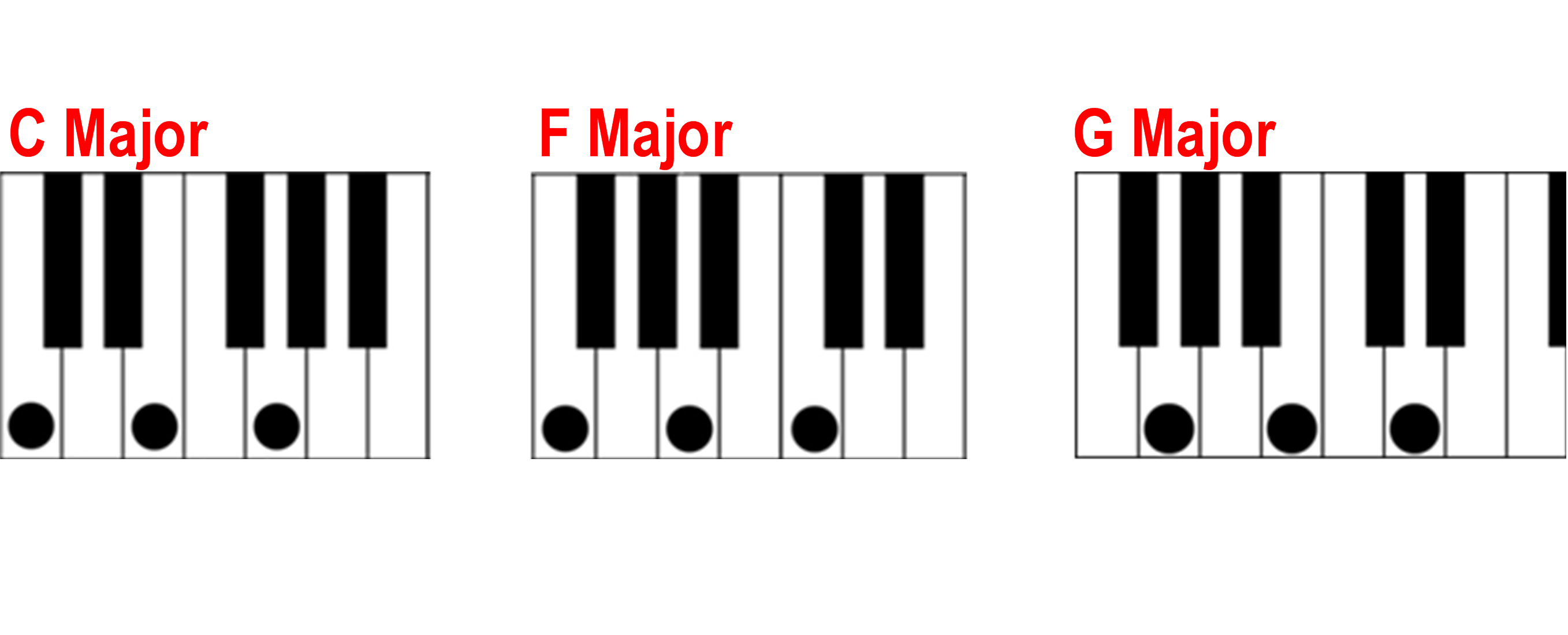 finding a major chord on the piano c f and g major piano chords