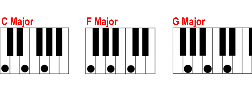 Magnificent G Major Chord On Piano Illustration Basic Guitar