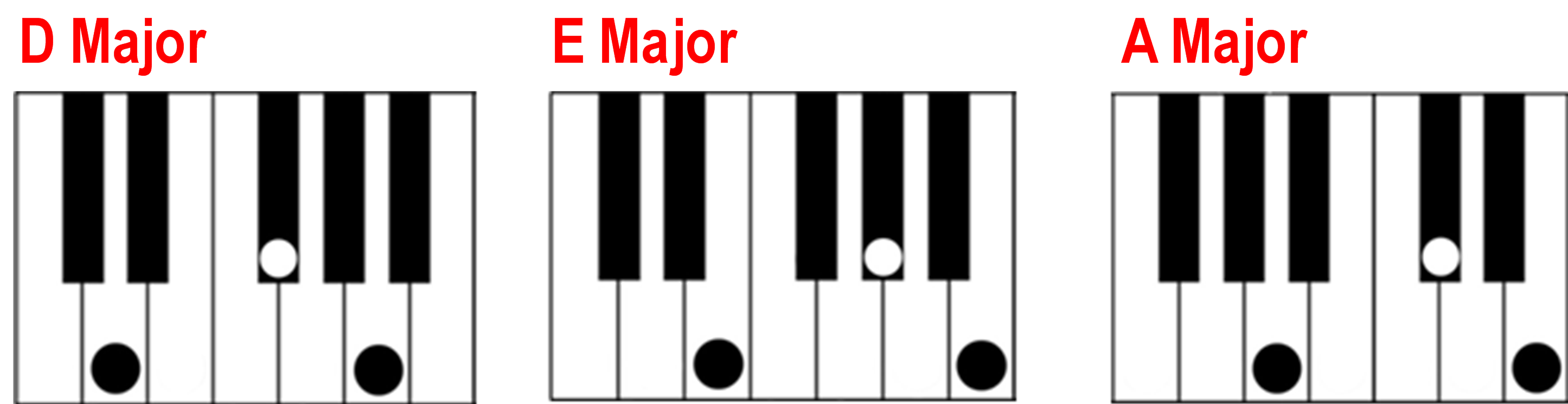 Finding a major chord on the piano d e a major chords on the piano keyboard hexwebz Image collections