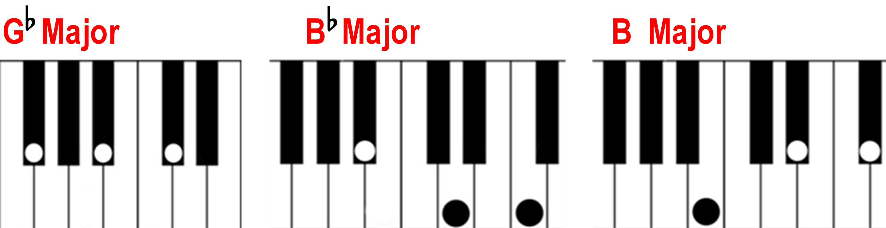Finding a major chord on the piano g flat b flat and b major chords on the piano keyboard hexwebz Image collections