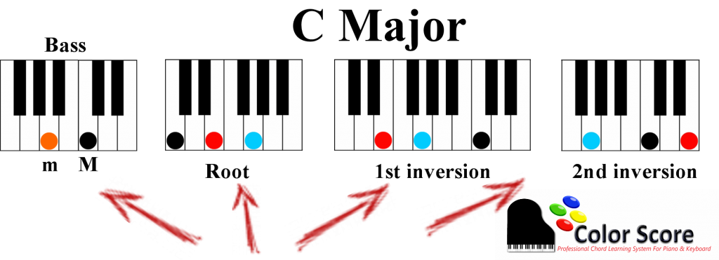How To Easily Go From Major To Minor 7 On The Piano