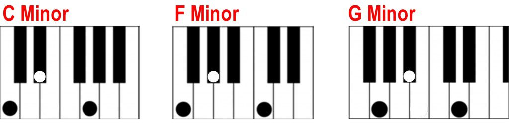 Finding a minor chord on the piano