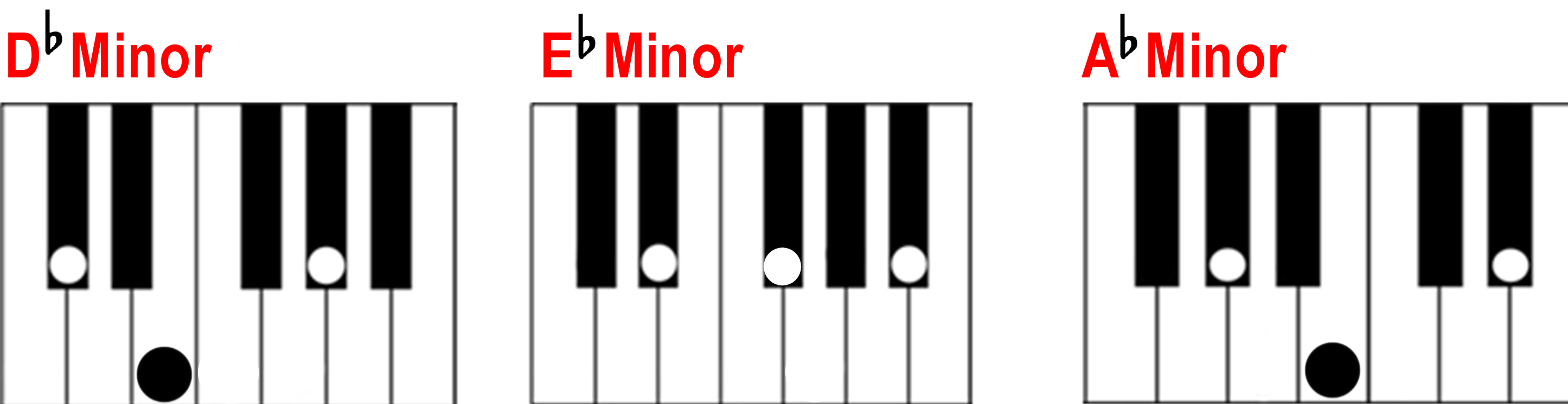 Finding a minor chord on the piano d flat minor e flat minor and a flat minor chords on the piano hexwebz Gallery