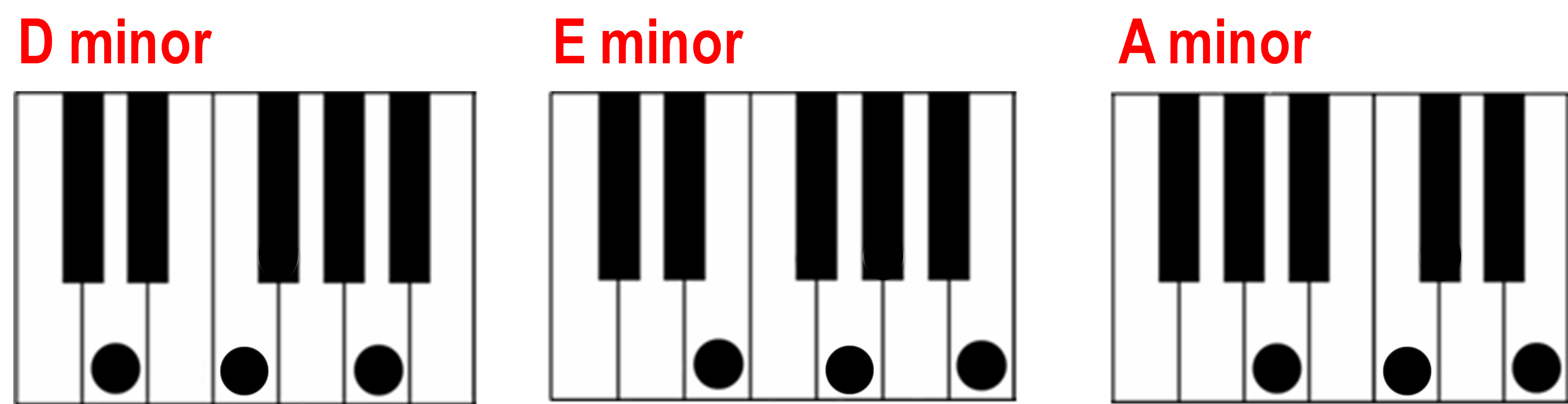 Finding a minor chord on the piano d minor e minor a minor chords hexwebz Gallery