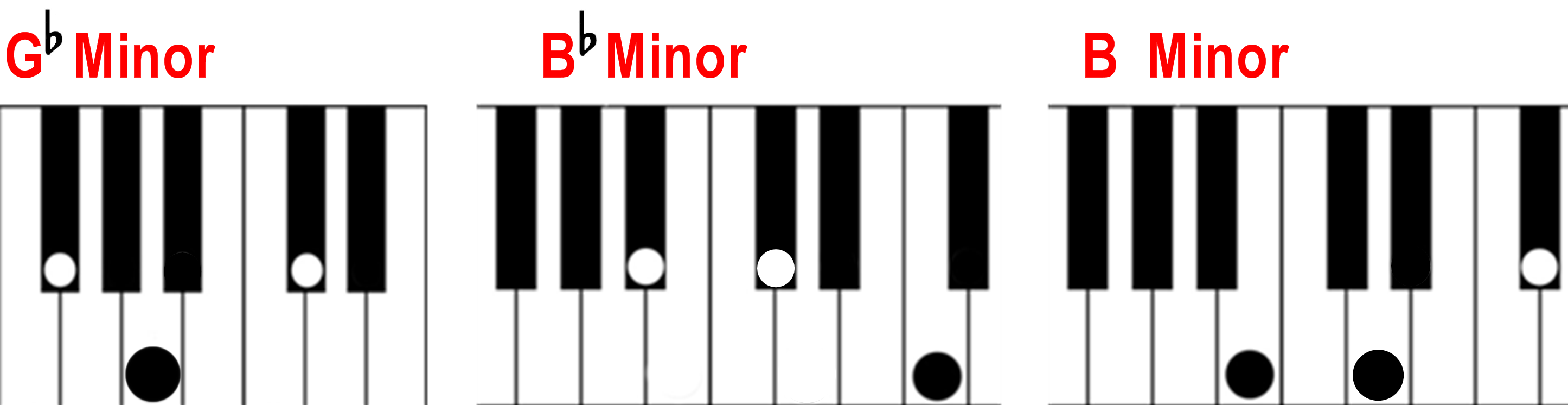 Finding a minor chord on the piano g flat minor b flat minor and b minor piano chords hexwebz Gallery