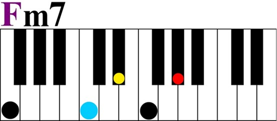 What Is A Keyshot Learn How To Play Piano Visually With Color Score