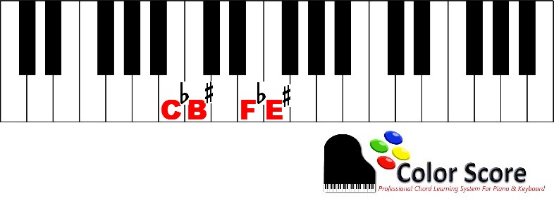 learn the notes on the piano