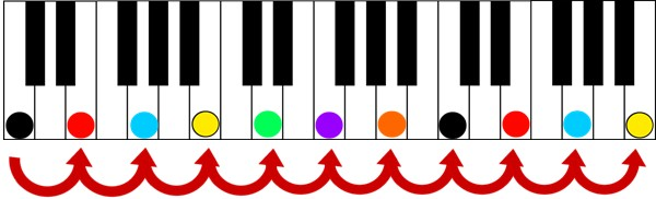 intervals in thirds keyshot color score piano