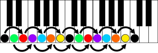 key of c major interval scales keyshot color score