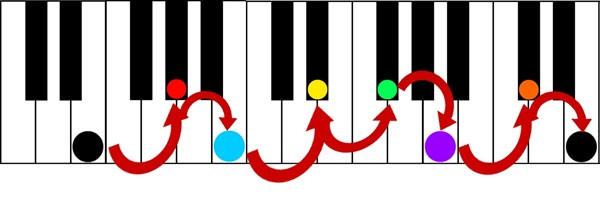 key of e major thirds color score keyshot