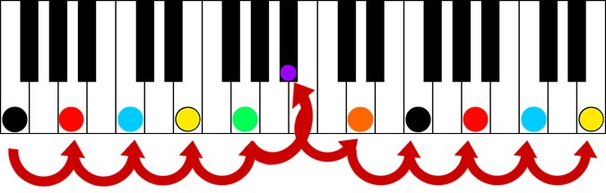 key of f major thirds keyshot color score