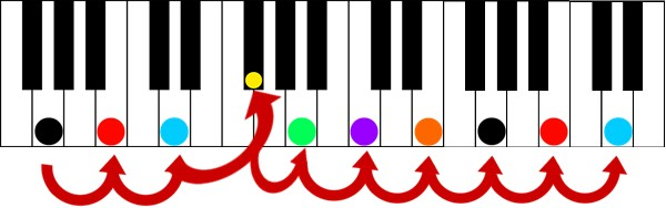 key of g major third key shot color score