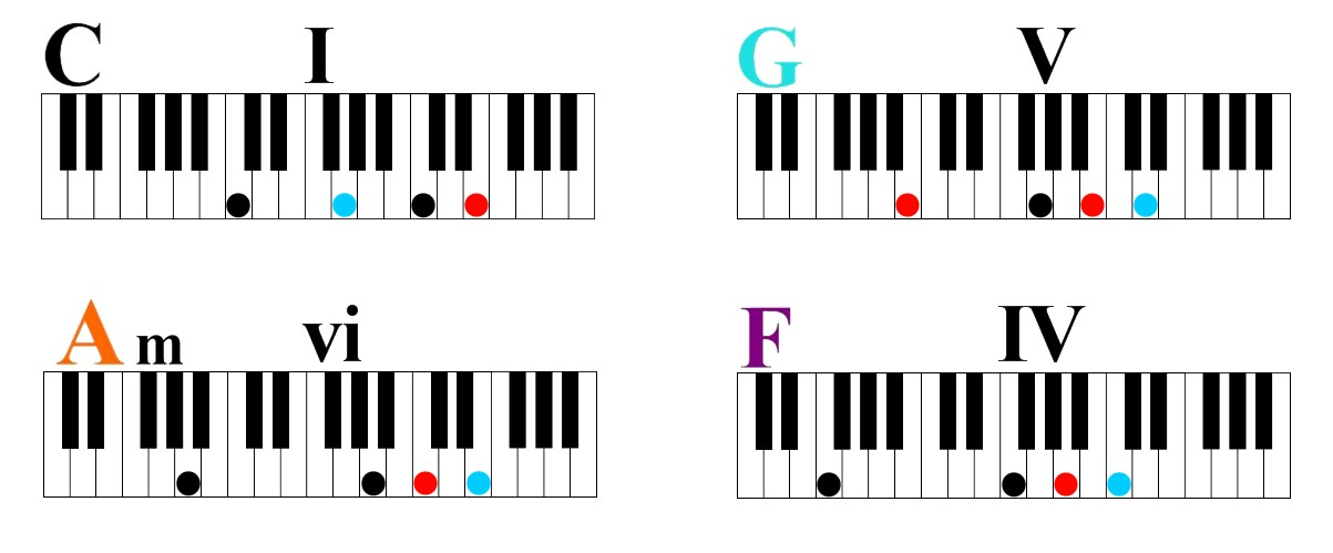 colorful how to make a simple piano picture collection