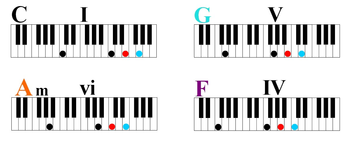 earn Four Simple Chords to Play Hundreds of Songs 1 5 6 4 chord progression in c major number system