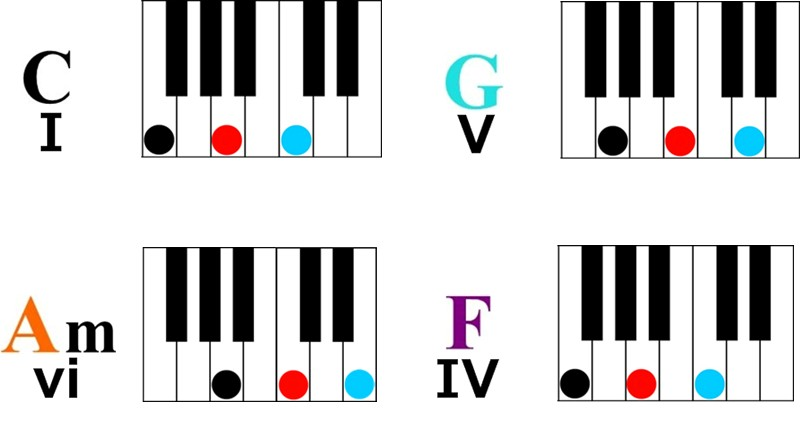 Learn Four Simple Chords To Play Hundreds Of Songs On Piano