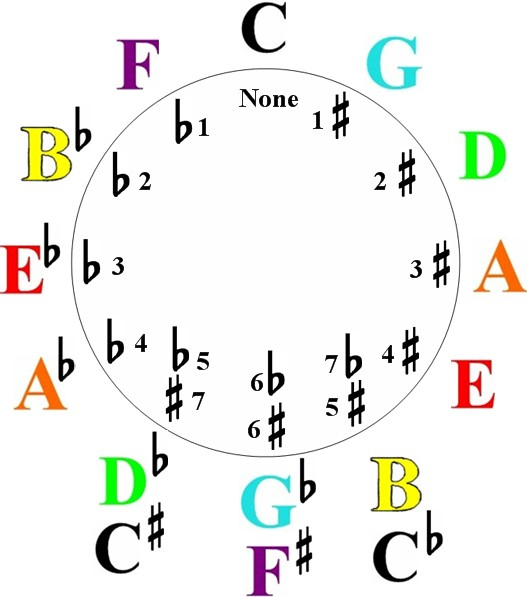A Full Explanation of the Circle of fifths and How to Use it in Music-the circle of fifths