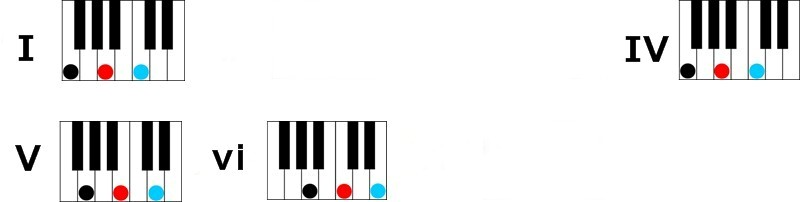 key of c major 1 4 5 and 6 chords Learn Four Simple Chords to Play Hundreds of Songs