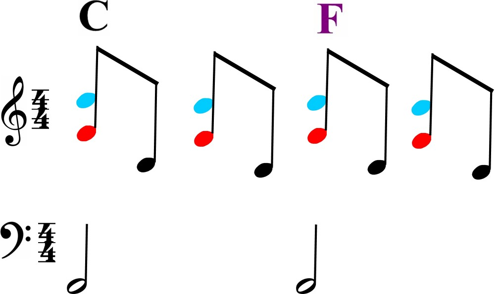 The Magic of Triads in Music music theory-C and F Major noteshot arpeggios