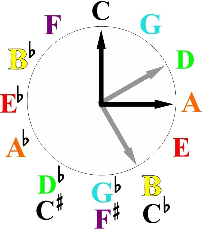 A Full Explanation of the Circle of fifths and How to Use it in Music