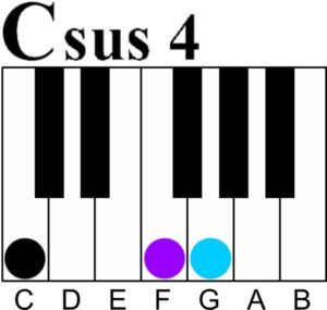 c sus4 chord-major over minor for 11 chord voicing trick