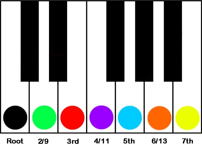 key of c major numbering system-major over minor for 11 chord voicing trick