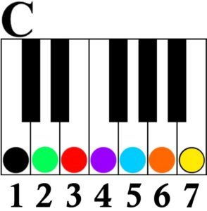 1 4 5 chord progression key of c major number system
