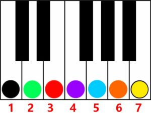 key of c major numbering 1 thru 7-major over minor for 11 chord voicing trick