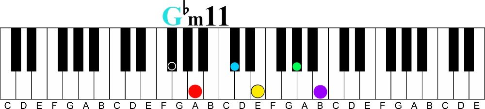 major over minor for 11 chord voicing trick