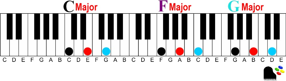 primary chords of C Major How to find the 3 most used chords in music in every Major key on the piano