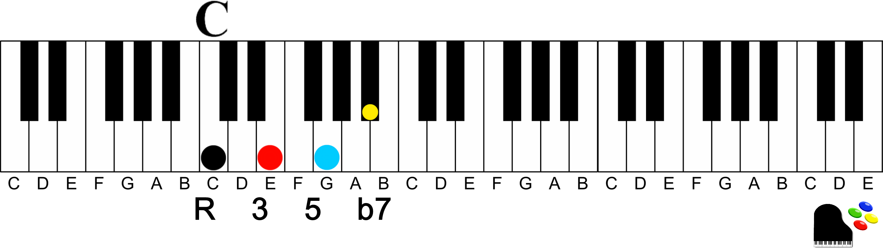 How to easily play dominant 7th chords on the piano c dominant 7th chord how to easily play dominant 7th chords on the piano hexwebz Gallery