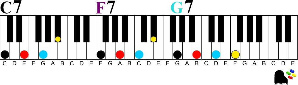 How To Easily Play Dominant 7th Chords On The Piano