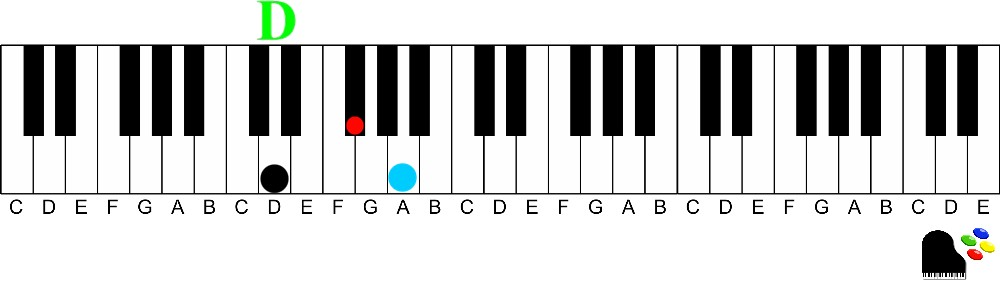 D Major triad-How to Easily Play Dominant 7th chords on the Piano