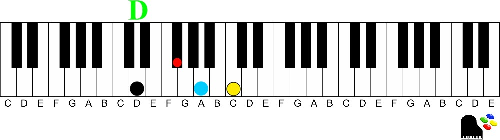 D dominant 7th chord-How to Easily Play Dominant 7th chords on the Piano