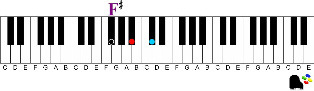 F sharp major triad-How to Easily Play Dominant 7th chords on the Piano