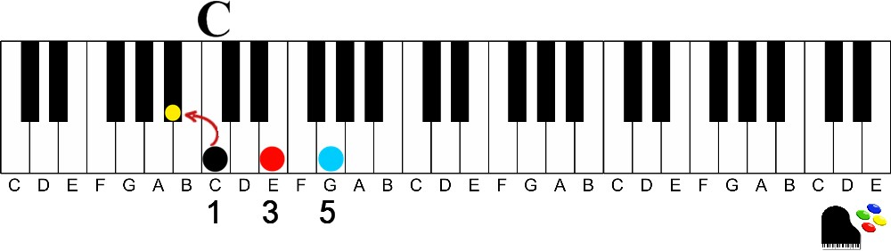 c7 dominant 7 below the root-How to Easily Play Dominant 7th chords on the Piano