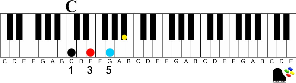 c dominant 7-How to Easily Play Dominant 7th chords on the Piano