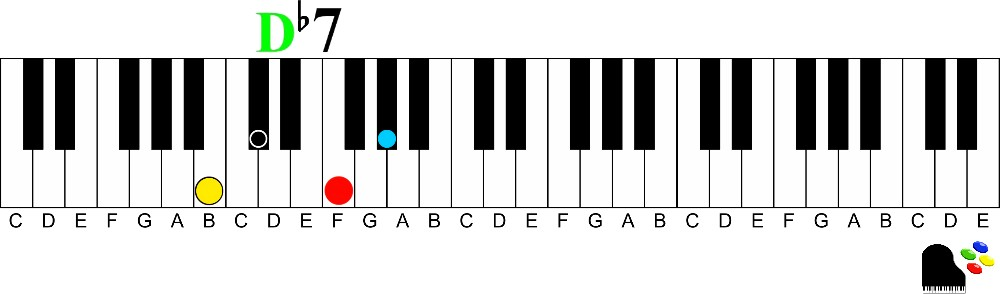 D flat 7 Illlustration Keyshot 9th chords on the piano | How to Understand and Play Them