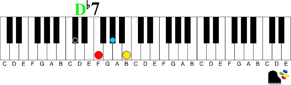 D flat 7 9th chords on the piano | How to Understand and Play Them
