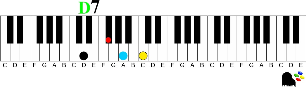 Play 9th Chords On The Piano How To Understand And Play Them