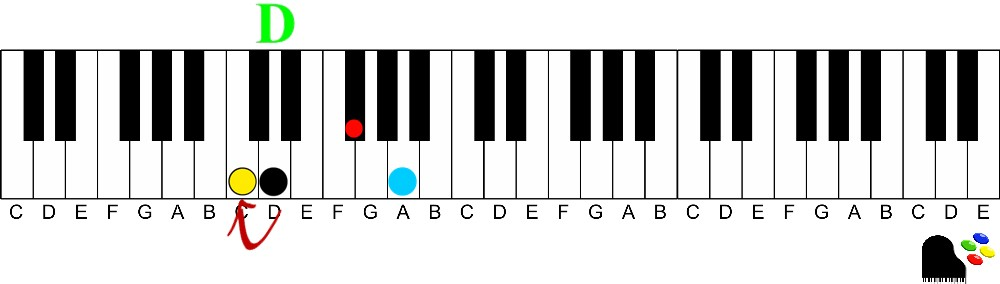 D7 keyshot illustration 9th chords on the piano | How to Understand and Play Them