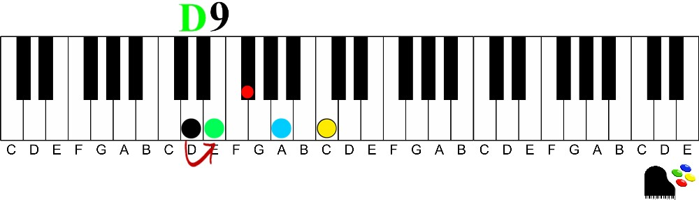 D9 Chord Illustration 9th chords on the piano | How to Understand and Play Them