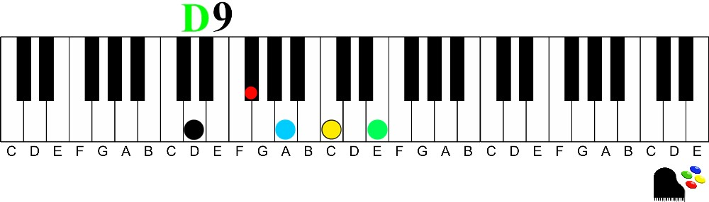 D dominant 9 chord 9th chords on the piano | How to Understand and Play Them