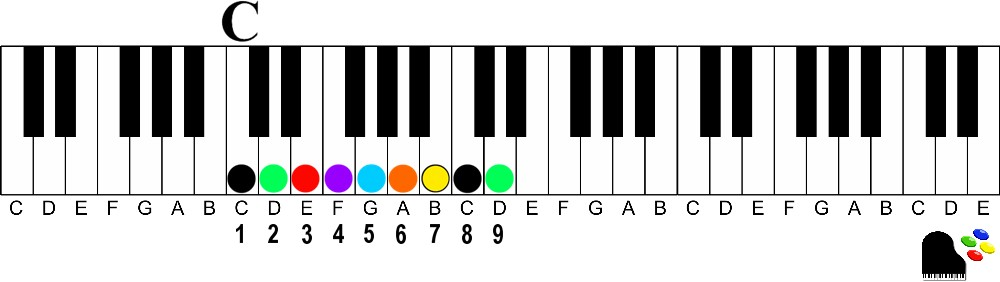 9th chords on the piano | How to Understand and Play Them keyshot key c major 9th number illus