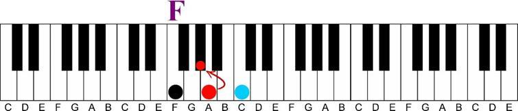 Using a Minor 6th Chord on the Piano-f major to f minor keyshot illustration