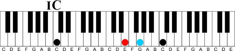 Using a Minor 6th Chord on the Piano-c major keyshot 1 chord in key of c major