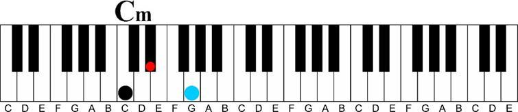 Using a Minor 6th Chord on the Piano-c minor keyshot