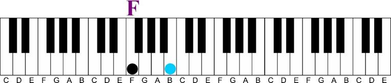 Using a Minor 6th Chord on the Piano-f tritone interval keyshot